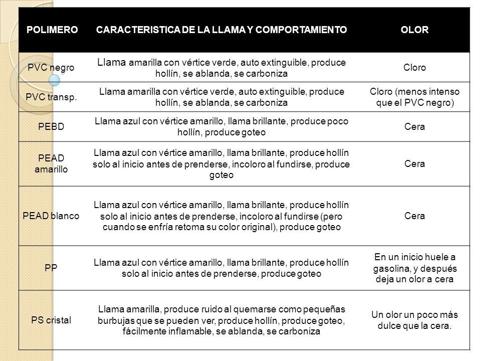 POLIMEROCARACTERISTICA DE LA LLAMA Y COMPORTAMIENTOOLOR PS alto imp.