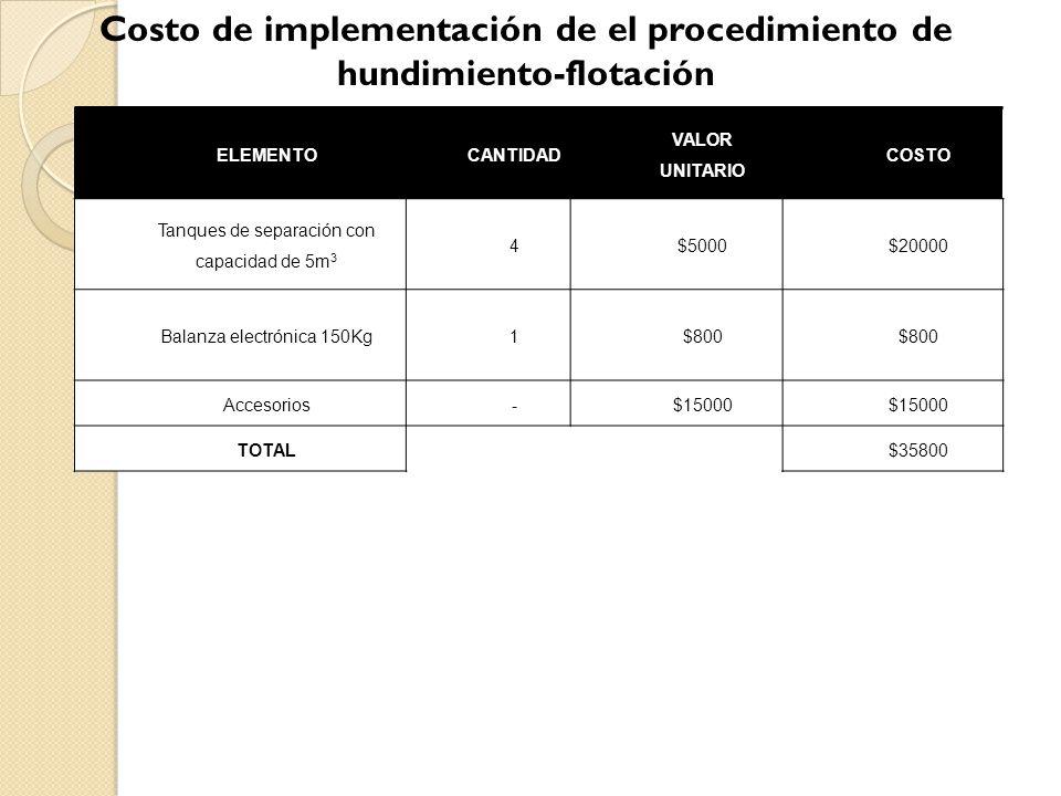 TIR30% VAN19080,7 B/C1,61 Tiempo recupe.5años Entonces la inversión inicial será de U$D 35800, y sus insumos mensuales se estima de U$D 6207 por 8m 3 de alcohol etílico, U$D 320 por 6.28Kg de cloruro de sodio y U$D 1000 por luz y agua, aparte del salario de 2 operadores de U$D 264 cada uno.