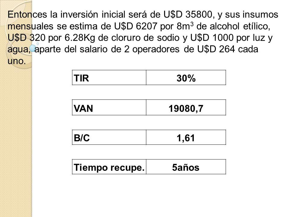 Costo de implementación de el procedimiento de flotación por espuma para separación de PET y PVC ELEMENTOCANTIDAD VALOR UNITARIO COSTO Celda de flotación con capacidad de 5m 3 y agitador 1$6000 Balanza electrónica 5Kg1$60$80 Suministro de aire (compressor) 1$550 Accesorios-$15000 TOTAL$21630