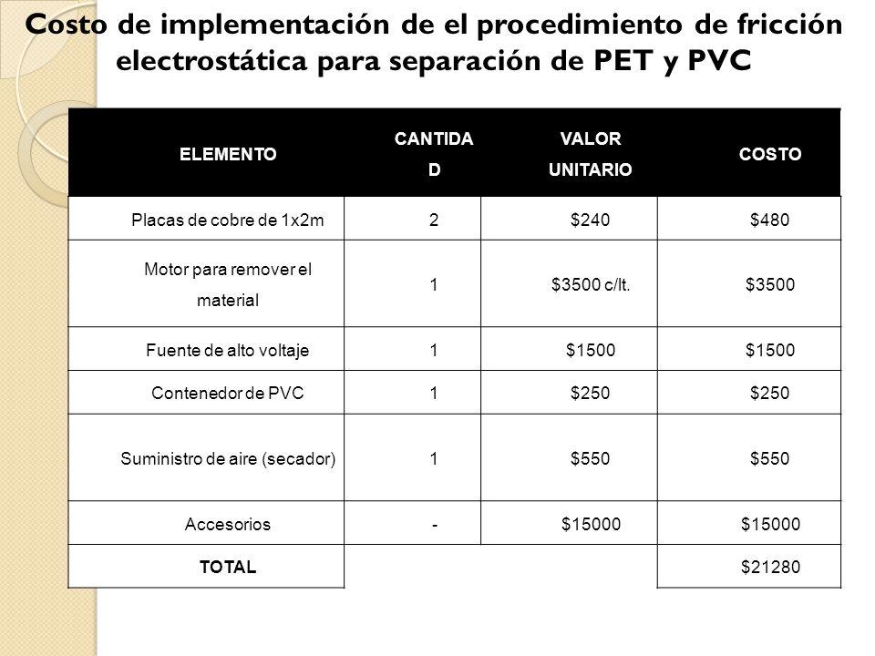 En este caso, los únicos gastos mensuales son el salario de un operador de U$D 264 y U$D 1000 en gasto de energía eléctrica, y U$D100 de mantenimiento.