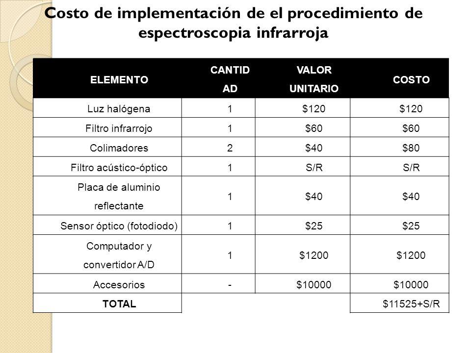 En es un método de macroclasificación se estimara como valor del AOTF U$D150 por lo que la inversión inicial será de U$D11655 que se depreciara en 5 años, con un costo mensual de U$D 1000 por energía eléctrica, y U$D 264 por el salario de un operador, mas U$D200 por mantenimiento TIR249% VAN18245,7 B/C3,92 Tiempo recupe.1años