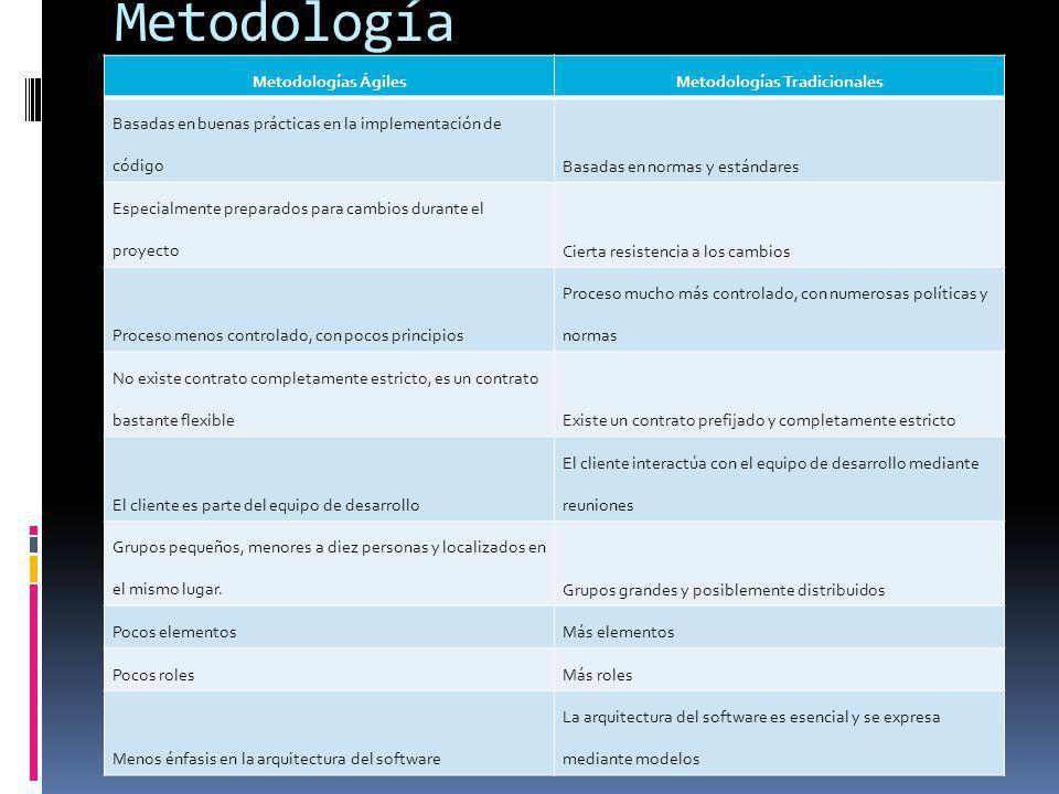 Metodología Metodologías ÁgilesMetodologías Tradicionales Basadas en buenas prácticas en la implementación de códigoBasadas en normas y estándares Esp