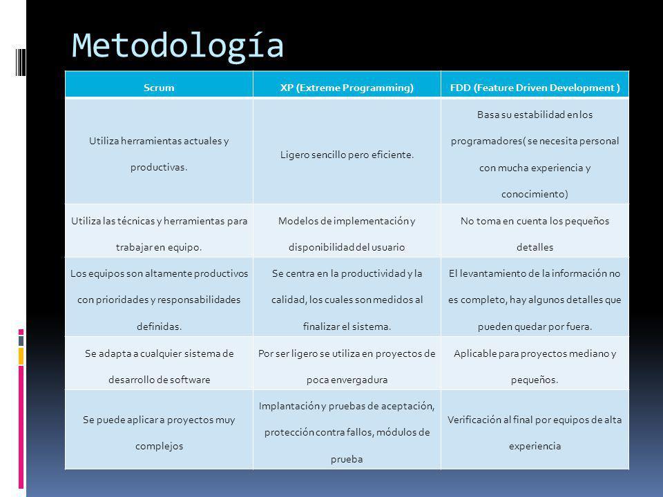 Metodología ScrumXP (Extreme Programming)FDD (Feature Driven Development ) Utiliza herramientas actuales y productivas. Ligero sencillo pero eficiente