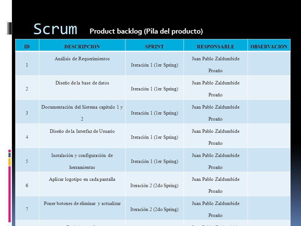 Scrum Product backlog (Pila del producto) IDDESCRIPCIONSPRINTRESPONSABLEOBSERVACION 1 Análisis de Requerimientos Iteración 1 (1er Spring) Juan Pablo Z