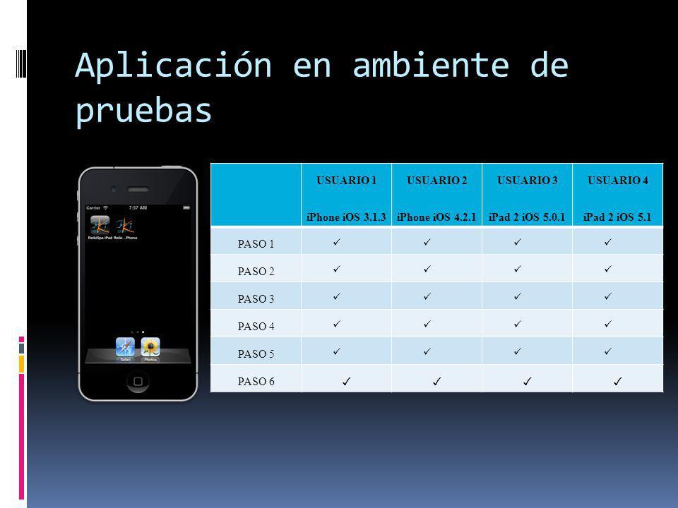 Aplicación en ambiente de pruebas USUARIO 1 iPhone iOS 3.1.3 USUARIO 2 iPhone iOS 4.2.1 USUARIO 3 iPad 2 iOS 5.0.1 USUARIO 4 iPad 2 iOS 5.1 PASO 1 PAS