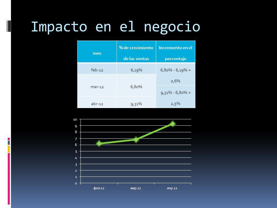 Impacto en el negocio mes % de crecimiento de las ventas Incremento en el porcentaje feb-126,19% 6,80% - 6,19% = 0,6% mar-126,80% 9,31% - 6,80% = 2,5%
