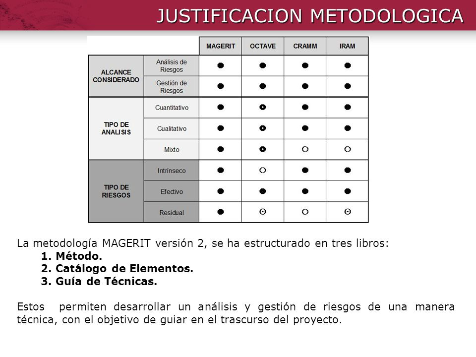 JUSTIFICACION METODOLOGICA La metodología MAGERIT versión 2, se ha estructurado en tres libros: 1. Método. 2. Catálogo de Elementos. 3. Guía de Técnic