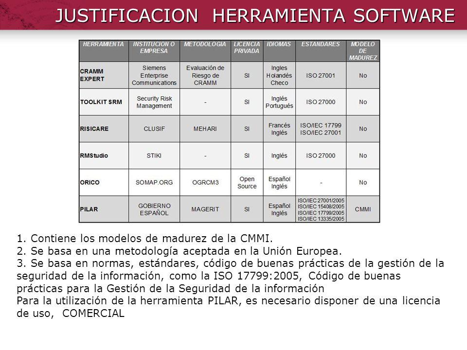 JUSTIFICACION HERRAMIENTA SOFTWARE 1. Contiene los modelos de madurez de la CMMI. 2. Se basa en una metodología aceptada en la Unión Europea. 3. Se ba