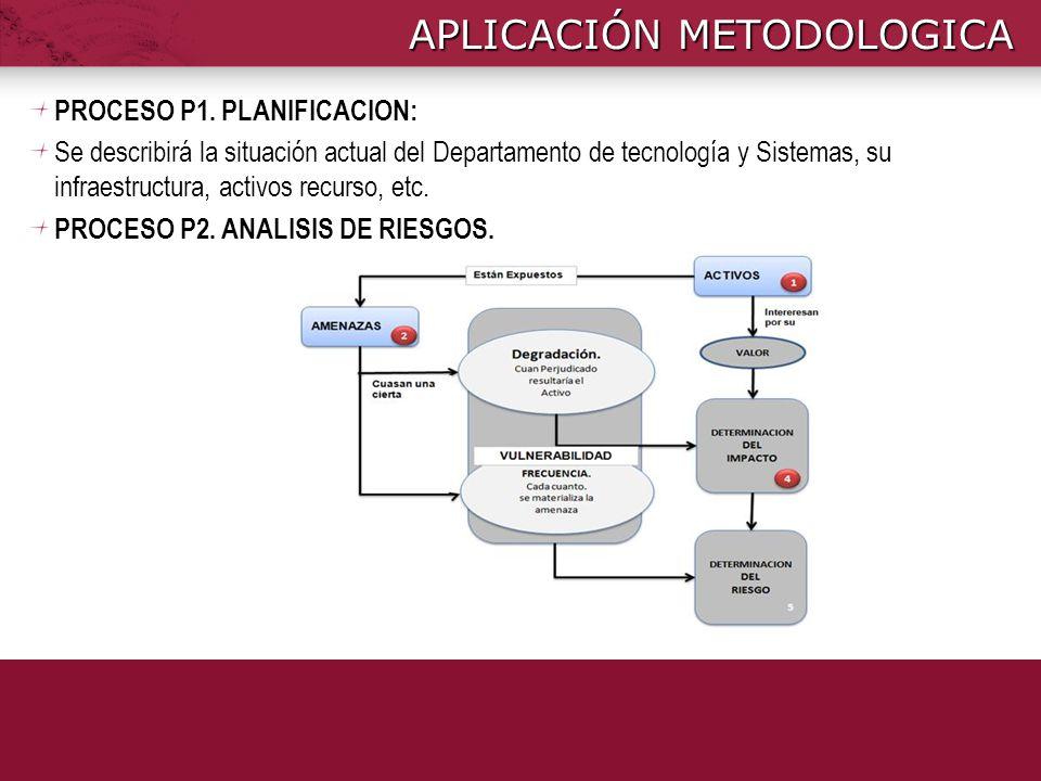 APLICACIÓN METODOLOGICA PROCESO P1. PLANIFICACION: Se describirá la situación actual del Departamento de tecnología y Sistemas, su infraestructura, ac