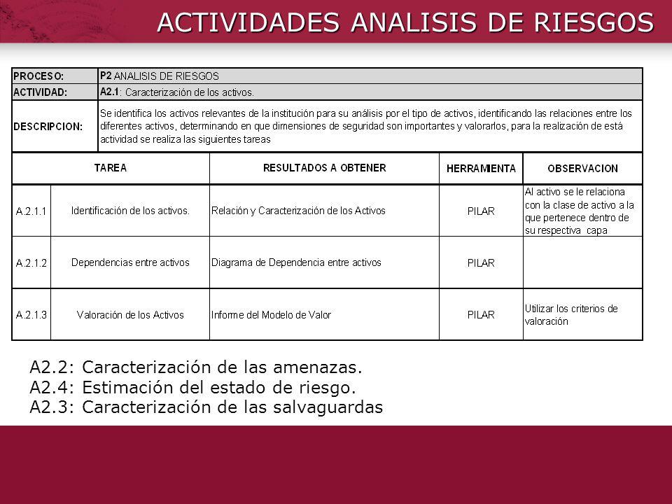 ACTIVIDADES ANALISIS DE RIESGOS A2.2: Caracterización de las amenazas. A2.4: Estimación del estado de riesgo. A2.3: Caracterización de las salvaguarda