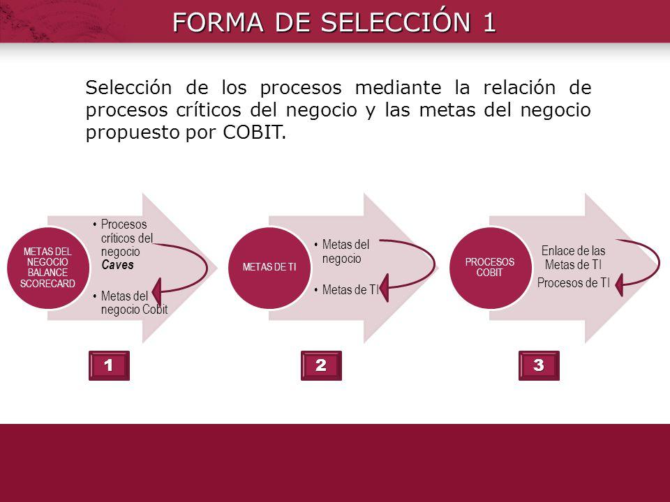 Procesos críticos del negocio Caves Metas del negocio Cobit METAS DEL NEGOCIO BALANCE SCORECARD Metas del negocio Metas de TI METAS DE TI Enlace de la
