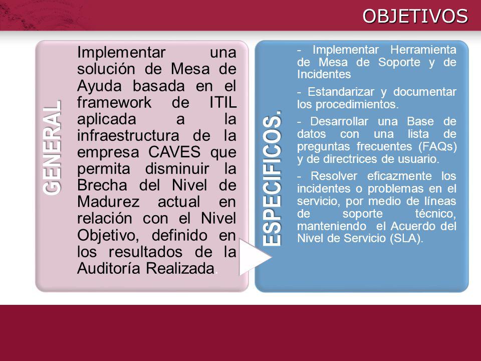 OBJETIVOS GENERAL Implementar una solución de Mesa de Ayuda basada en el framework de ITIL aplicada a la infraestructura de la empresa CAVES que permi