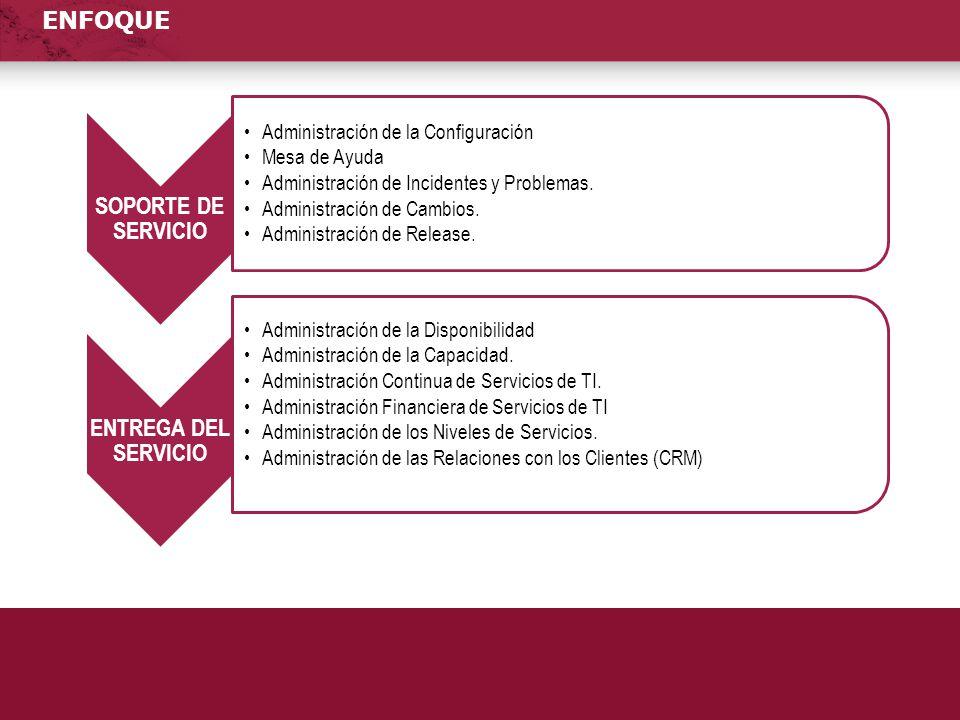 ENFOQUE SOPORTE DE SERVICIO Administración de la Configuración Mesa de Ayuda Administración de Incidentes y Problemas. Administración de Cambios. Admi