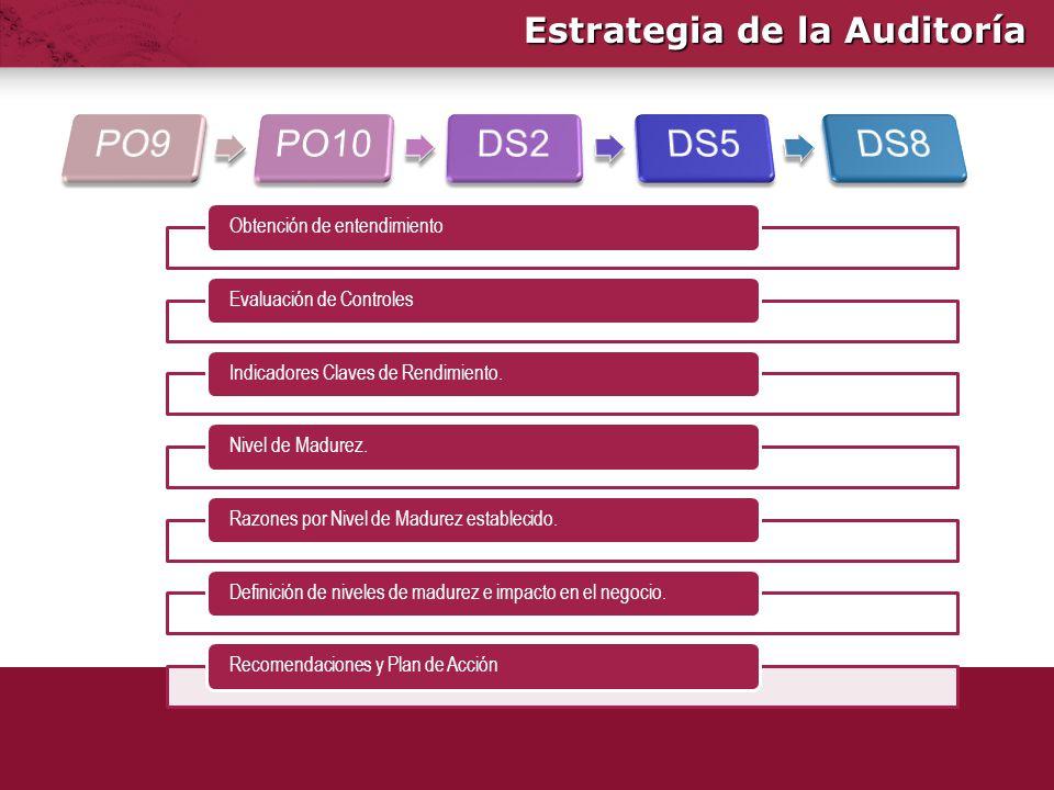 Estrategia de la Auditoría Obtención de entendimientoEvaluación de ControlesIndicadores Claves de Rendimiento.Nivel de Madurez.Razones por Nivel de Ma