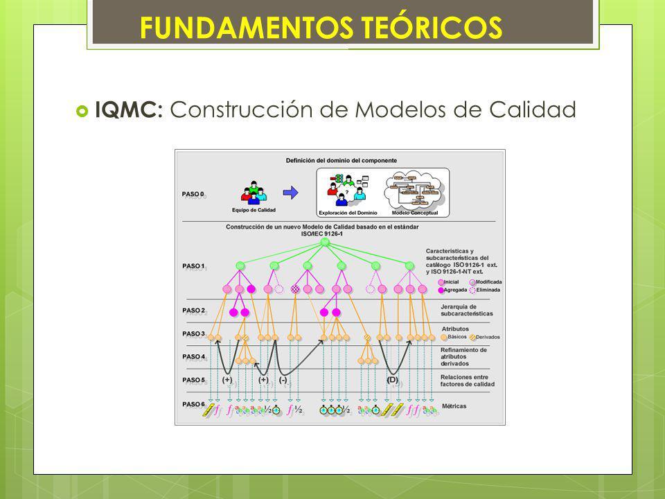 IQMC: Construcción de Modelos de Calidad FUNDAMENTOS TEÓRICOS