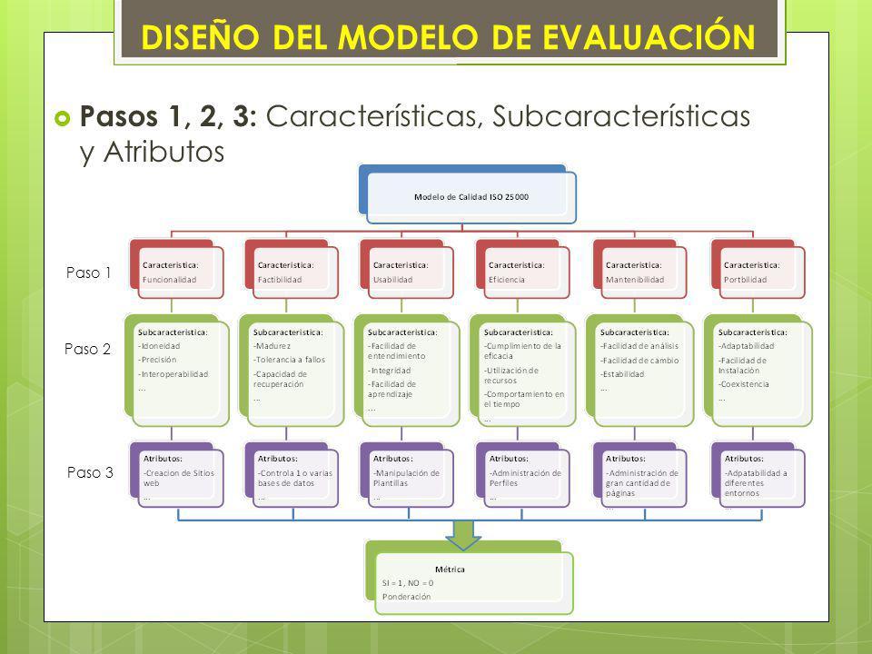 Pasos 1, 2, 3: Características, Subcaracterísticas y Atributos Paso 1 Paso 2 Paso 3 DISEÑO DEL MODELO DE EVALUACIÓN