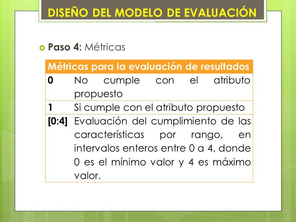 Paso 4: Métricas Métricas para la evaluación de resultados 0 No cumple con el atributo propuesto 1 Si cumple con el atributo propuesto [0:4] Evaluació