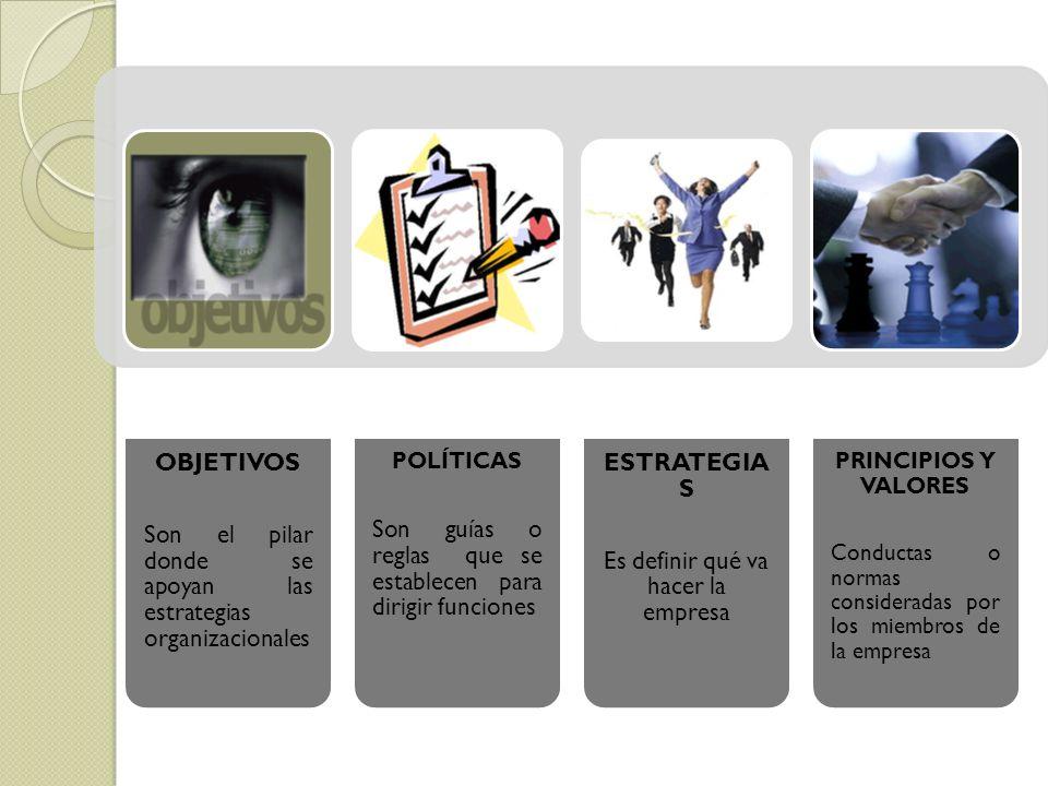 OBJETIVOS Son el pilar donde se apoyan las estrategias organizacionales POLÍTICAS Son guías o reglas que se establecen para dirigir funciones ESTRATEG