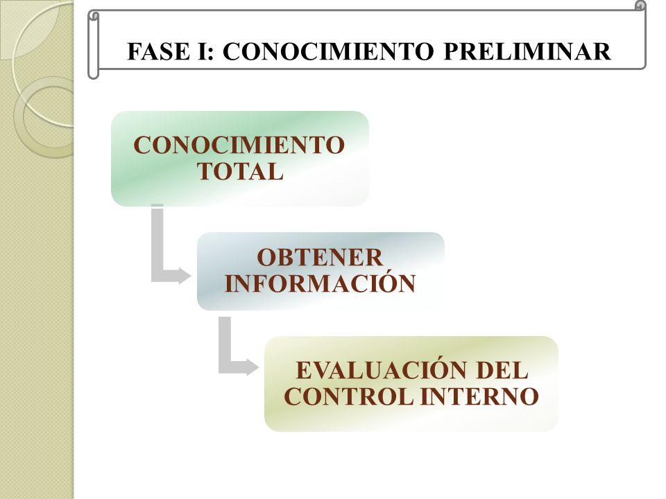 CONOCIMIENTO TOTAL OBTENER INFORMACIÓN EVALUACIÓN DEL CONTROL INTERNO FASE I: CONOCIMIENTO PRELIMINAR