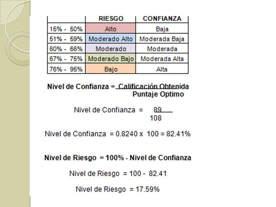 MEDICIÓN DE RIESGOS Riesgo Inherente Según el estudio que se realizó a la empresa, se puede determinar que el riesgo inherente es de 18% (Riesgo bajo-medio).