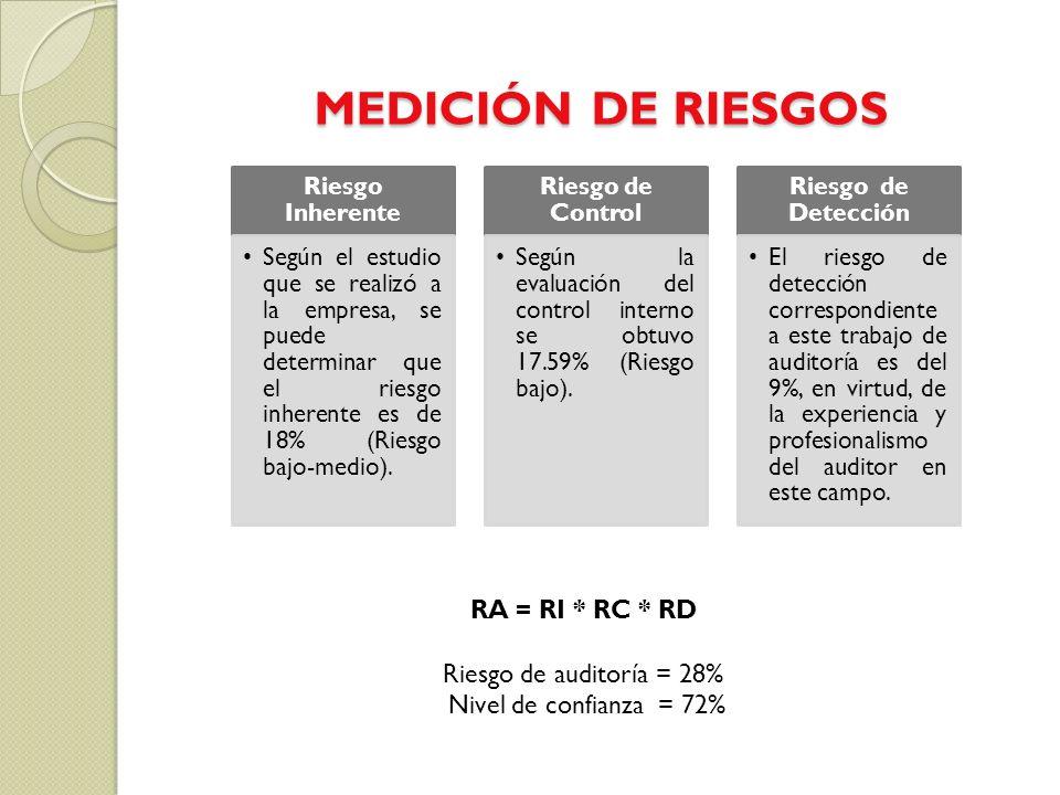 MEDICIÓN DE RIESGOS Riesgo Inherente Según el estudio que se realizó a la empresa, se puede determinar que el riesgo inherente es de 18% (Riesgo bajo-