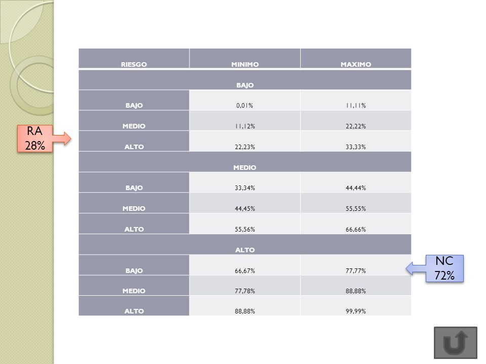 RIESGOMINIMOMAXIMO BAJO 0,01%11,11% MEDIO11,12%22,22% ALTO22,23%33,33% MEDIO BAJO33,34%44,44% MEDIO44,45%55,55% ALTO55,56%66,66% ALTO BAJO66,67%77,77%