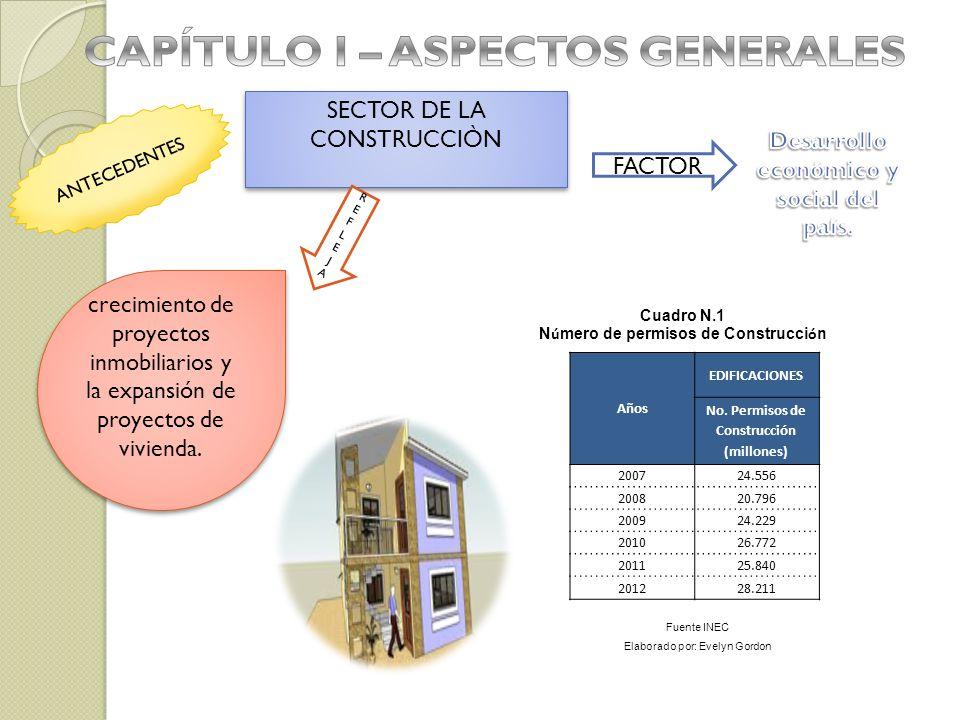 ANTECEDENTES SECTOR DE LA CONSTRUCCIÒN FACTOR REFLEJAREFLEJA crecimiento de proyectos inmobiliarios y la expansión de proyectos de vivienda. Años EDIF