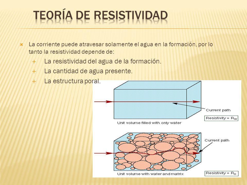 La corriente puede atravesar solamente el agua en la formación, por lo tanto la resistividad depende de: La resistividad del agua de la formación.