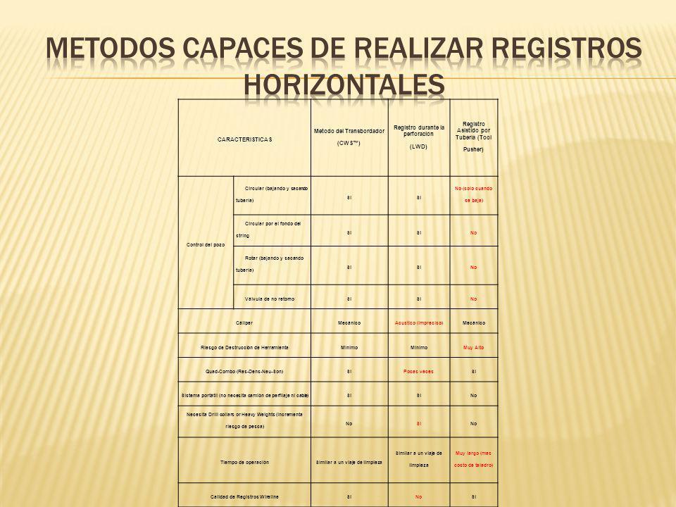 CARACTERISTICAS Metodo del Transbordador (CWS) Registro durante la perforación (LWD) Registro Asistido por Tubería (Tool Pusher) Control del pozo Circular (bajando y sacando tubería) Si No (solo cuando se baja) Circular por el fondo del string Si No Rotar (bajando y sacando tubería) Si No Válvula de no retornoSi No CáliperMecánicoAcustico (impreciso)Mecánico Riesgo de Destrucción de HerramientaMínimoMinimoMuy Alto Quad-Combo (Res-Dens-Neu-Son)SiPocas vecesSi Sistema portátil (no necesita camión de perfilaje ni cable)Si No Necesita Drill collars or Heavy Weights (incrementa riesgo de pesca) NoSiNo Tiempo de operaciónSimilar a un viaje de limpieza Muy largo (mas costo de taladro) Calidad de Registros WirelineSiNoSi