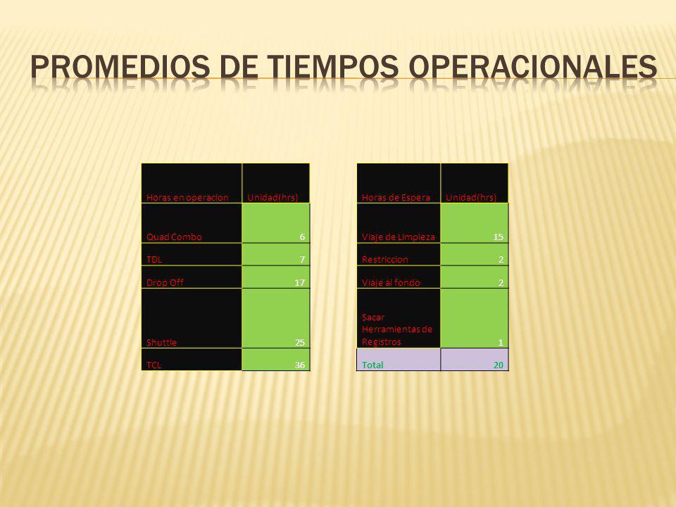 Horas en operacionUnidad(hrs)Horas de EsperaUnidad(hrs) Quad Combo6Viaje de Limpieza15 TDL7Restriccion2 Drop Off17Viaje al fondo2 Shuttle25 Sacar Herramientas de Registros1 TCL36Total20