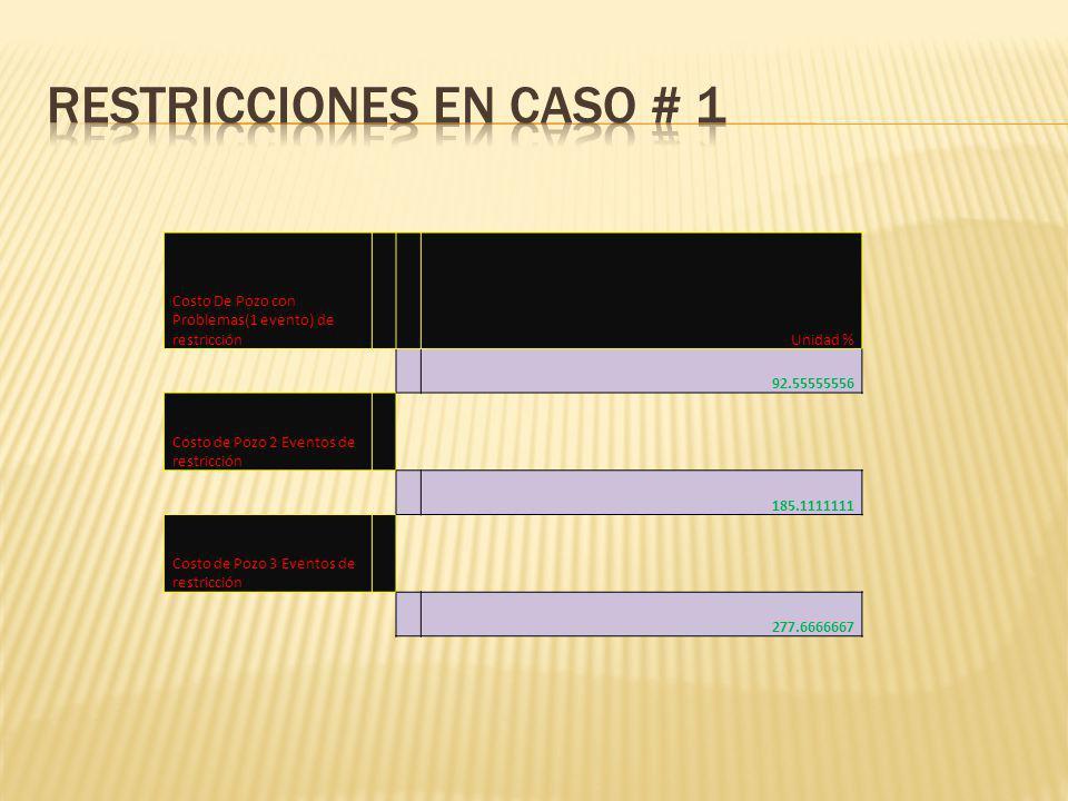 Costo De Pozo con Problemas(1 evento) de restricción Unidad % 92.55555556 Costo de Pozo 2 Eventos de restricción 185.1111111 Costo de Pozo 3 Eventos de restricción 277.6666667