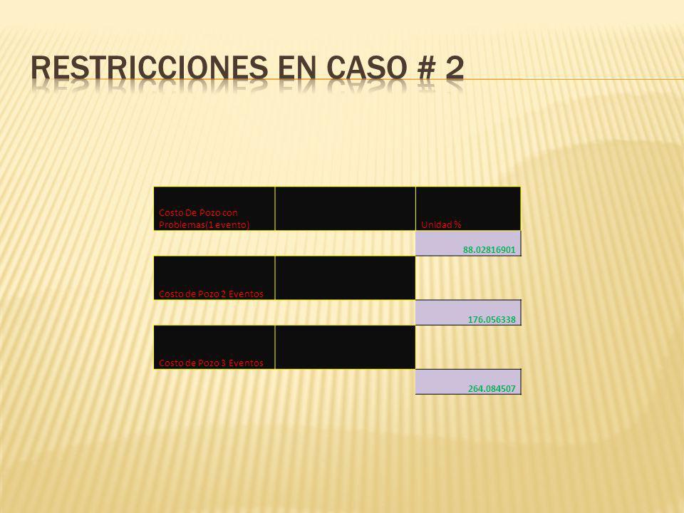 Costo De Pozo con Problemas(1 evento) Unidad % 88.02816901 Costo de Pozo 2 Eventos 176.056338 Costo de Pozo 3 Eventos 264.084507