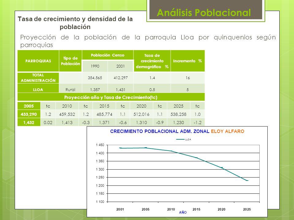 Tasa de crecimiento y densidad de la población Proyección de la población de la parroquia Lloa por quinquenios según parroquias PARROQUIAS Tipo de Pob