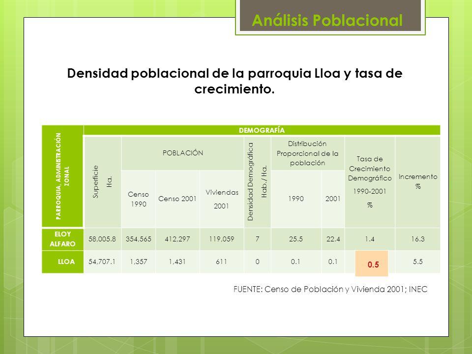 Densidad poblacional de la parroquia Lloa y tasa de crecimiento. PARROQUIA, ADMINISTRACIÓN ZONAL DEMOGRAFÍA Superficie Ha. POBLACIÓN Densidad Demográf