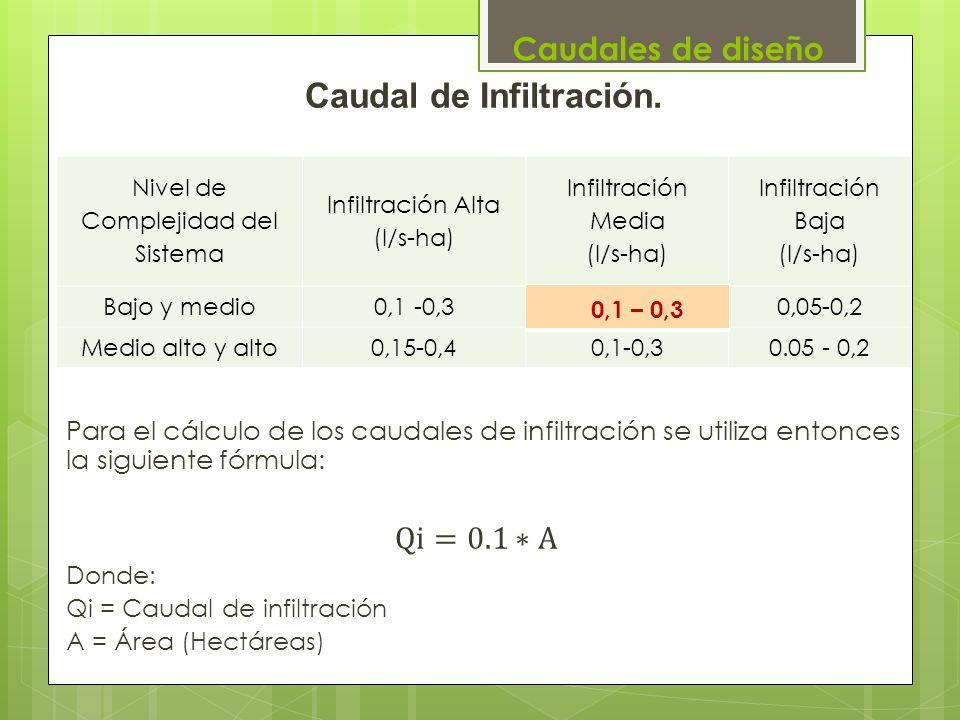 Nivel de Complejidad del Sistema Infiltración Alta (l/s-ha) Infiltración Media (l/s-ha) Infiltración Baja (l/s-ha) Bajo y medio0,1 -0,3 0,05-0,2 Medio