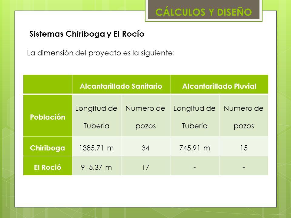 Sistemas Chiriboga y El Rocío Alcantarillado SanitarioAlcantarillado Pluvial Población Longitud de Tubería Numero de pozos Longitud de Tubería Numero