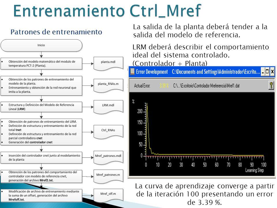 Patrones de entrenamiento La salida de la planta deberá tender a la salida del modelo de referencia. LRM deberá describir el comportamiento ideal del