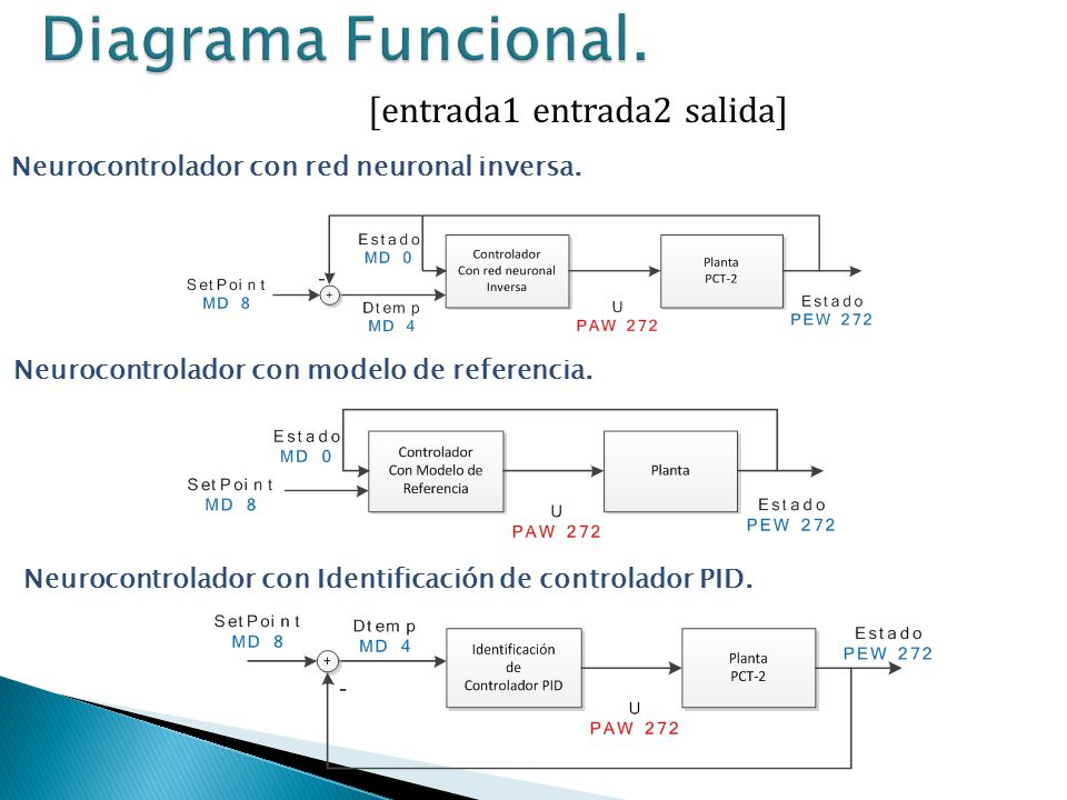 [entrada1 entrada2 salida] Neurocontrolador con Identificación de controlador PID. Neurocontrolador con red neuronal inversa. Neurocontrolador con mod