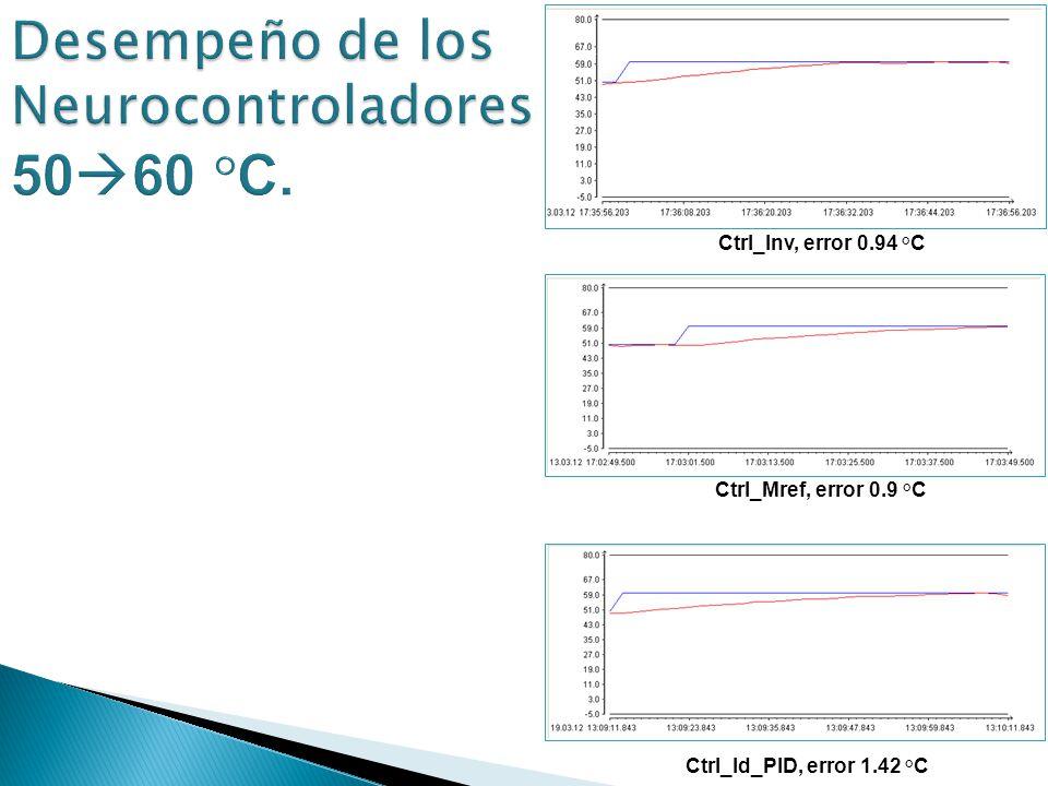 Ctrl_Inv, error 0.94 °C Ctrl_Mref, error 0.9 °C Ctrl_Id_PID, error 1.42 °C