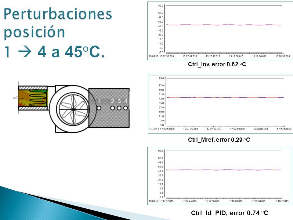 Ctrl_Mref, error 0.29 °C Ctrl_Inv, error 0.62 °C Ctrl_Id_PID, error 0.74 °C