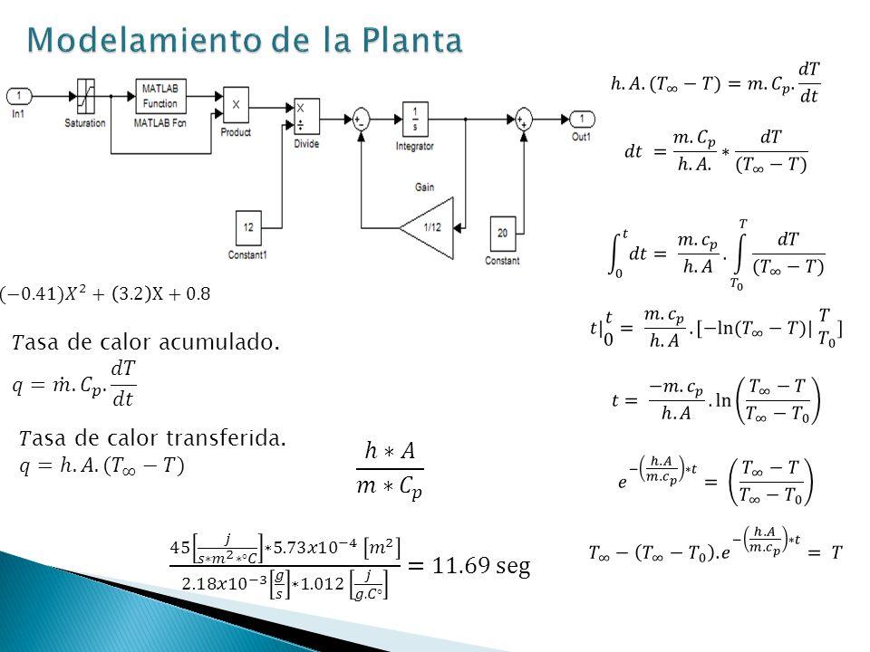 [entrada1 entrada2 salida] Neurocontrolador con Identificación de controlador PID.