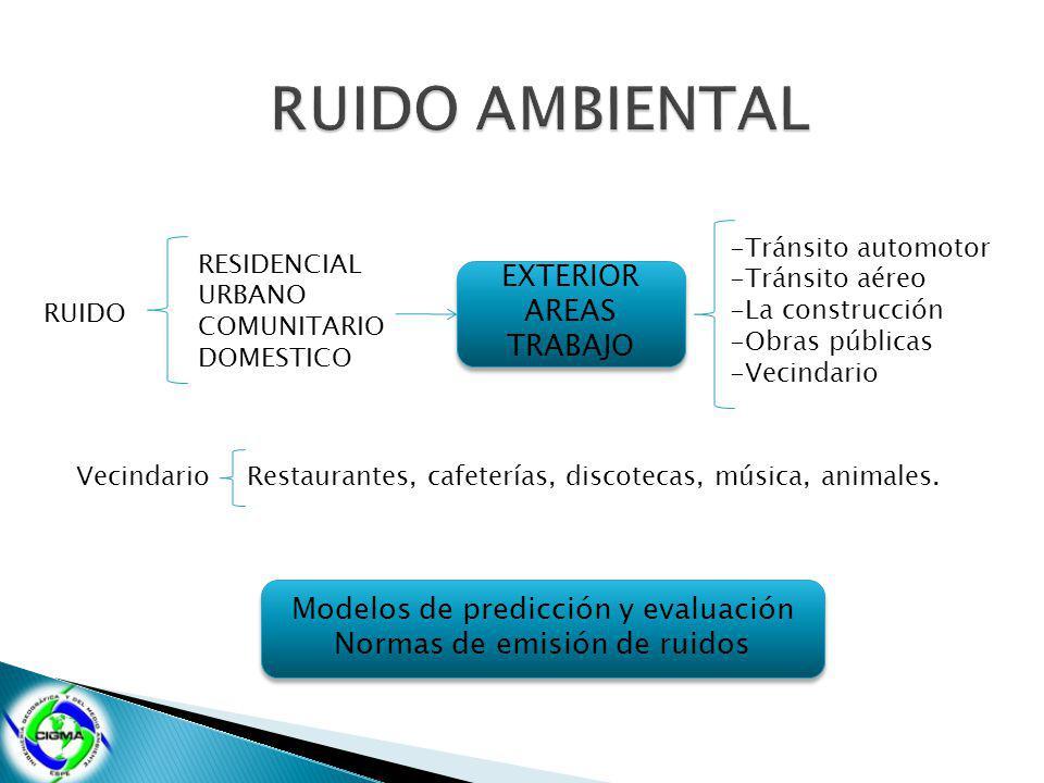 RUIDO RESIDENCIAL URBANO COMUNITARIO DOMESTICO EXTERIOR AREAS TRABAJO EXTERIOR AREAS TRABAJO -Tránsito automotor -Tránsito aéreo -La construcción -Obr