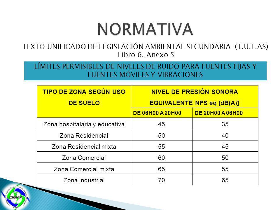 TEXTO UNIFICADO DE LEGISLACIÓN AMBIENTAL SECUNDARIA (T.U.L.AS) Libro 6, Anexo 5 LÍMITES PERMISIBLES DE NIVELES DE RUIDO PARA FUENTES FIJAS Y FUENTES MÓVILES Y VIBRACIONES TIPO DE ZONA SEGÚN USO DE SUELO NIVEL DE PRESIÓN SONORA EQUIVALENTE NPS eq [dB(A)] DE 06H00 A 20H00DE 20H00 A 06H00 Zona hospitalaria y educativa4535 Zona Residencial5040 Zona Residencial mixta5545 Zona Comercial6050 Zona Comercial mixta6555 Zona industrial7065