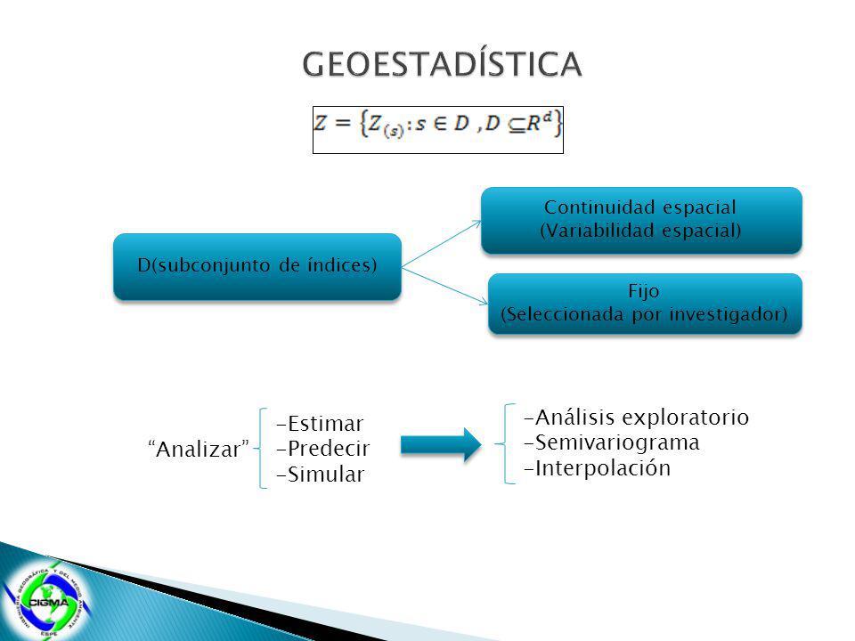D(subconjunto de índices) Continuidad espacial (Variabilidad espacial) Fijo (Seleccionada por investigador) Fijo (Seleccionada por investigador) Analizar -Estimar -Predecir -Simular -Análisis exploratorio -Semivariograma -Interpolación