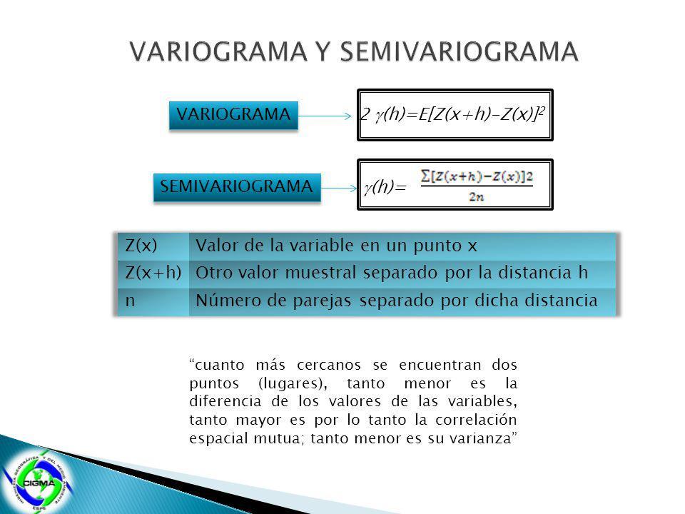 2 (h)=E[Z(x+h)-Z(x)] 2 (h)= VARIOGRAMA SEMIVARIOGRAMA cuanto más cercanos se encuentran dos puntos (lugares), tanto menor es la diferencia de los valores de las variables, tanto mayor es por lo tanto la correlación espacial mutua; tanto menor es su varianza