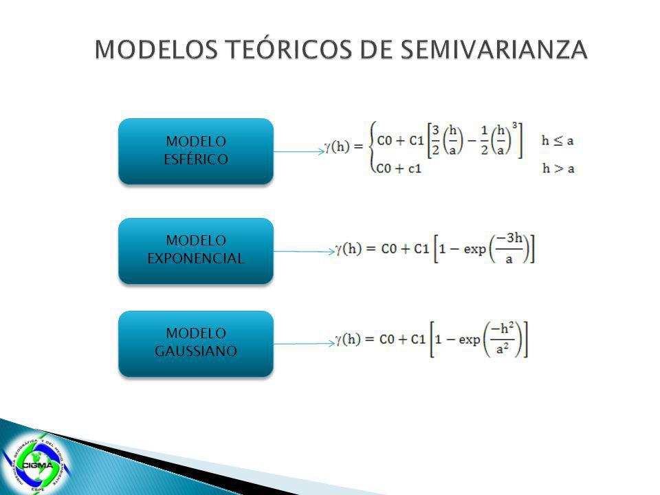 MODELO ESFÉRICO MODELO ESFÉRICO MODELO EXPONENCIAL MODELO EXPONENCIAL MODELO GAUSSIANO MODELO GAUSSIANO