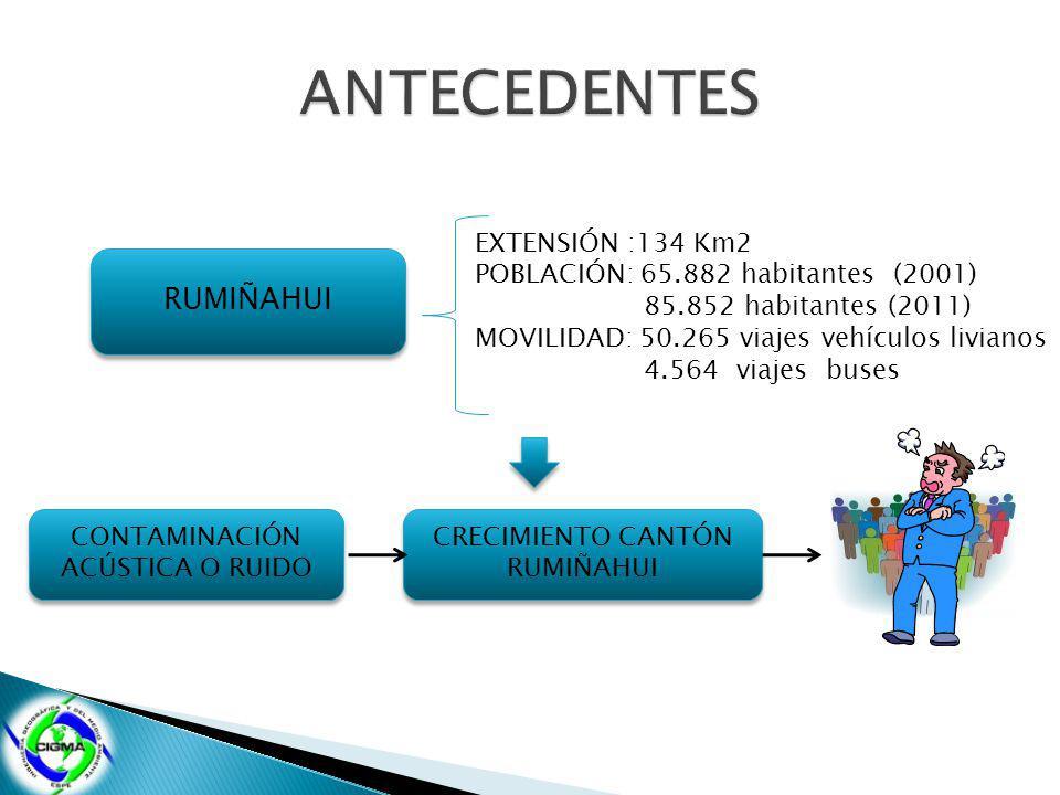 RUMIÑAHUI EXTENSIÓN :134 Km2 POBLACIÓN: 65.882 habitantes (2001) 85.852 habitantes (2011) MOVILIDAD: 50.265 viajes vehículos livianos 4.564 viajes buses CONTAMINACIÓN ACÚSTICA O RUIDO CONTAMINACIÓN ACÚSTICA O RUIDO CRECIMIENTO CANTÓN RUMIÑAHUI