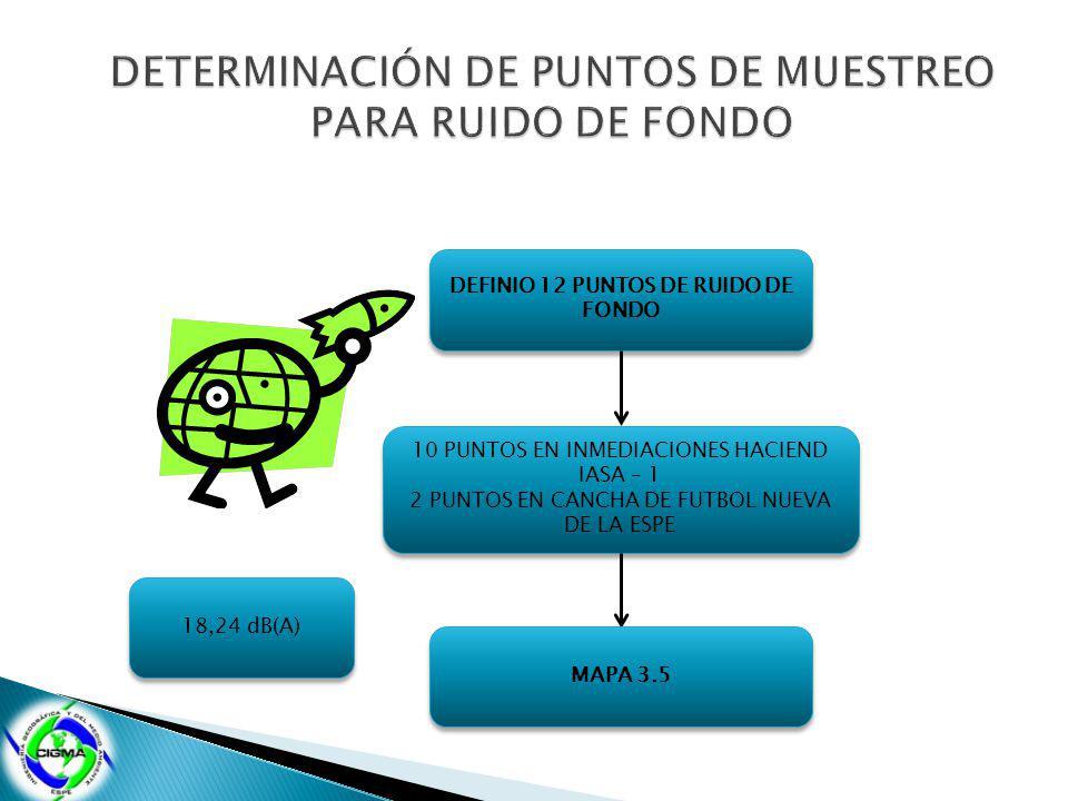 DEFINIO 12 PUNTOS DE RUIDO DE FONDO 10 PUNTOS EN INMEDIACIONES HACIEND IASA – 1 2 PUNTOS EN CANCHA DE FUTBOL NUEVA DE LA ESPE 10 PUNTOS EN INMEDIACIONES HACIEND IASA – 1 2 PUNTOS EN CANCHA DE FUTBOL NUEVA DE LA ESPE MAPA 3.5 18,24 dB(A)