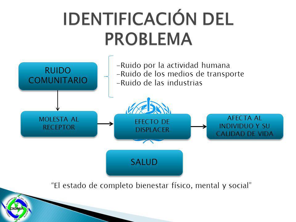 IDENTIFICACIÓN DEL PROBLEMA RUIDO COMUNITARIO RUIDO COMUNITARIO -Ruido por la actividad humana -Ruido de los medios de transporte -Ruido de las indust