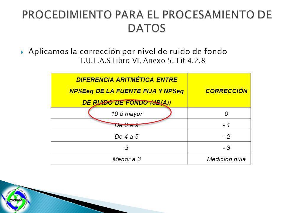 Aplicamos la corrección por nivel de ruido de fondo T.U.L.A.S Libro VI, Anexo 5, Lit 4.2.8 DIFERENCIA ARITMÉTICA ENTRE NPSEeq DE LA FUENTE FIJA Y NPSeq DE RUIDO DE FONDO (dB(A)) CORRECCIÓN 10 ó mayor0 De 6 a 9- 1 De 4 a 5- 2 3- 3 Menor a 3Medición nula